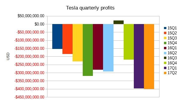 Tesla losses from Q1 FY15 to Q2 FY17