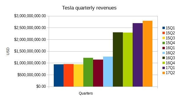 Tesla revenues from Q1 FY15 to Q2 FY17