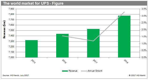 IHS world UPS market figure
