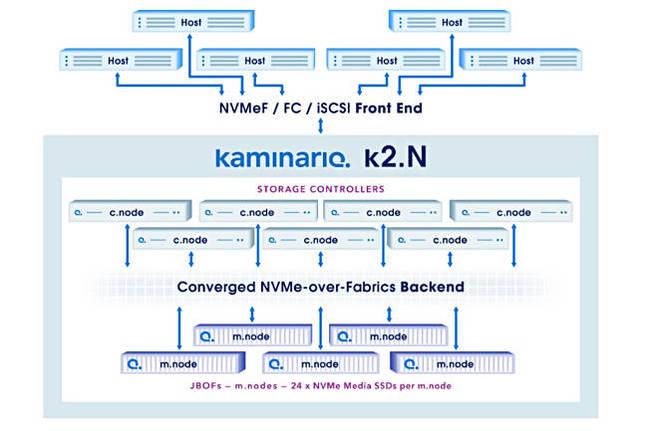 K2dotN_scheme