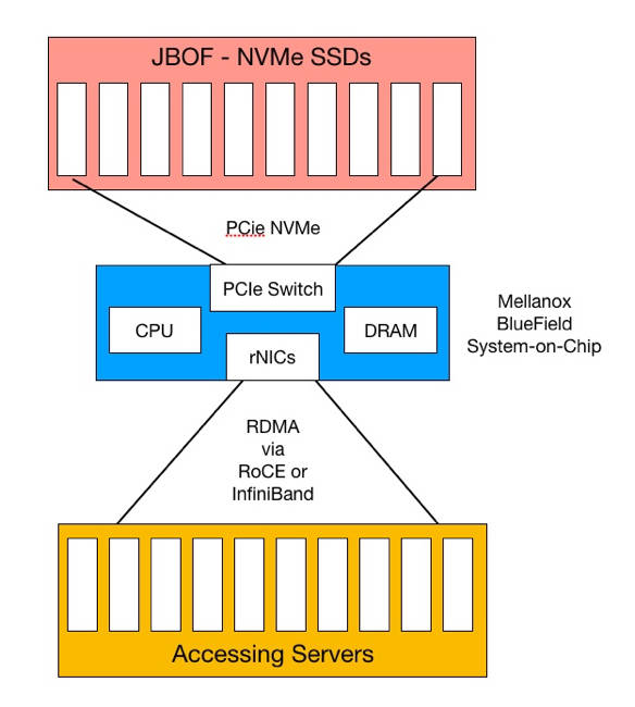 Mellanox Socs It To Nvme Over Fabrics With Bluefield