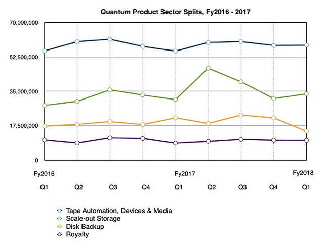 Quantum_Revenue_splits_to_Q1fy2018