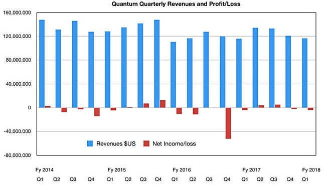 Quantum_revenues_to_Q1_fy2018
