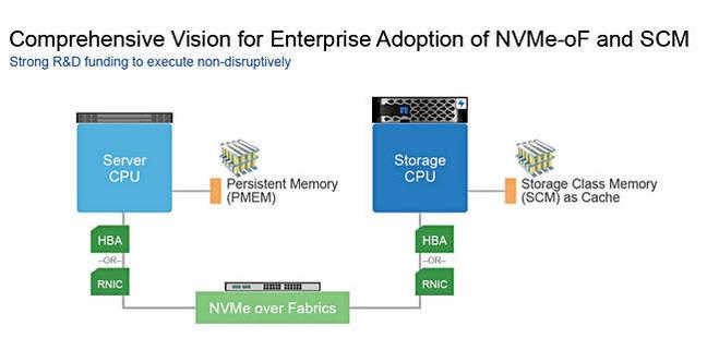 NetApp-NVMeF_SCM_vision