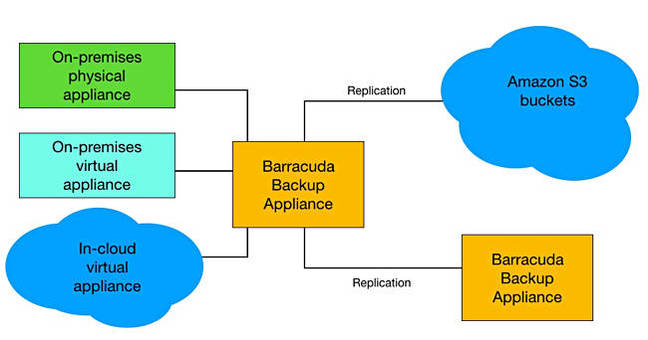 When Is A Barracuda Not A Barracuda When It S Really Aws