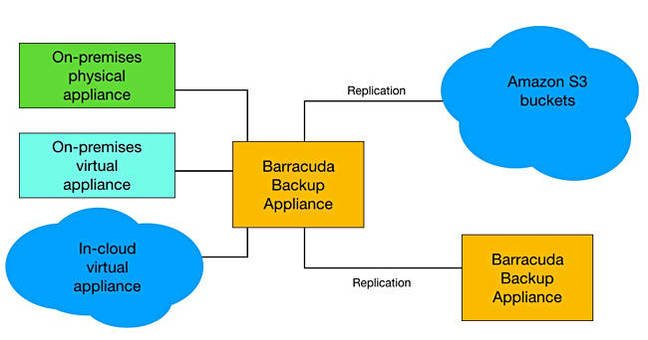 Barracuda_AWS_Chart