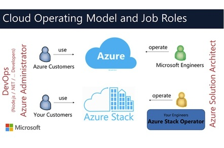 Microsoft's view of the cloud workforce