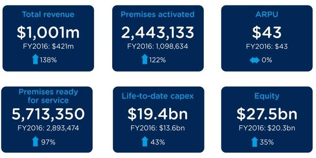 nbn™ key metrics for FY 2017