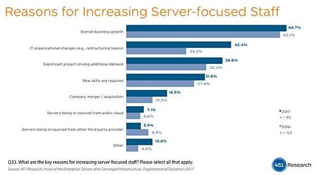 451_Server_staff_chart