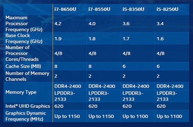 Intel U-series 8th generation Core i5 and i7 spec sheet