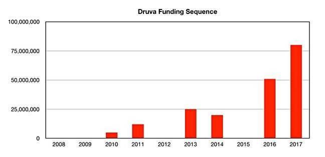 Druva_funding_history