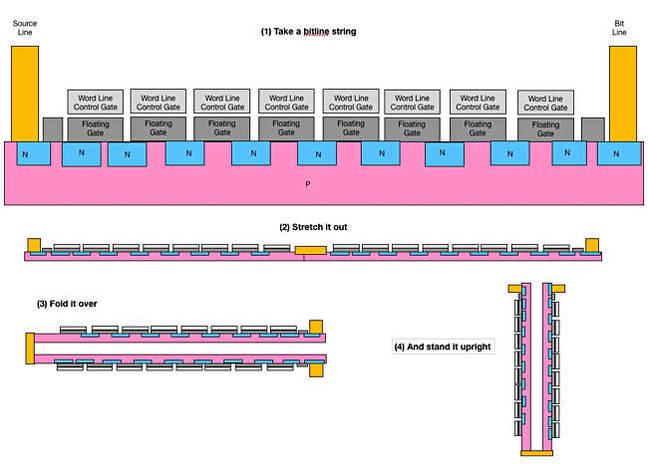 Bitline_NAND_String_folding_650