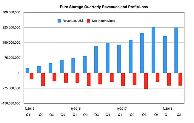 Pure Storage gains after CEO switch, guidance boost