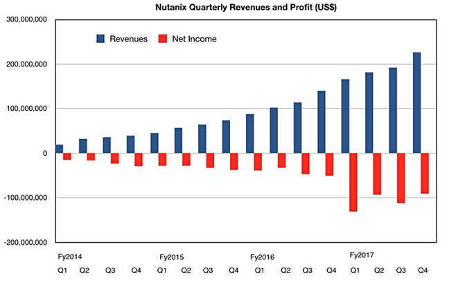 Nutanix_results_to_Q4fy2017