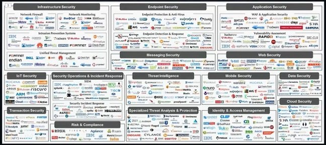 VMware security ecosystem slide