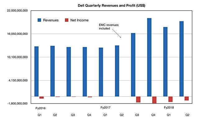 Dell posts positive sales growth on one-year merger anniversary