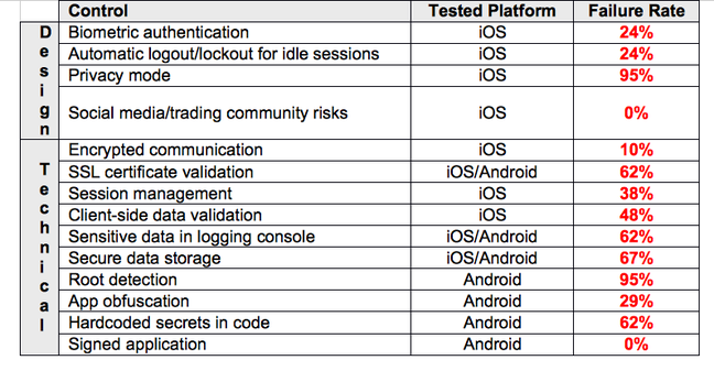 Mobile stock trading apps riddled with security holes • The