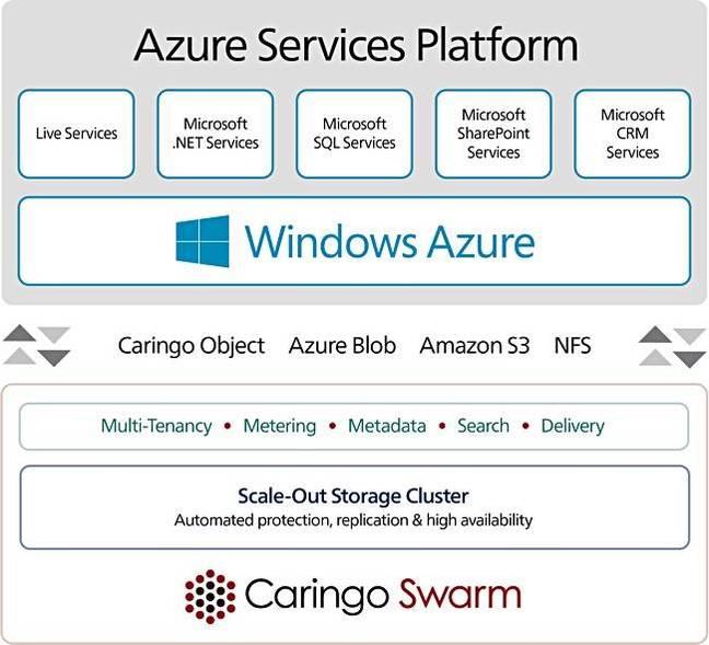 Caringo_Swarm_Azure_graphic