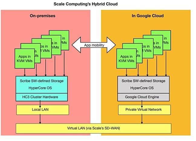 Scale_hybrid_cloud