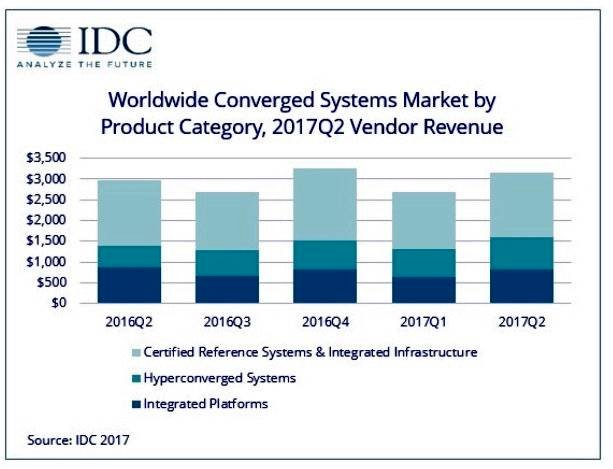 IDC_Converged_Systems_tracker_chart_Q2cy 2017