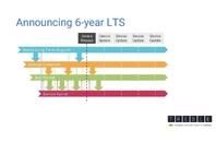 Linux long term support roadmap