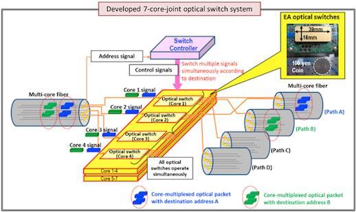 NICT's 53 Tbps fibre system