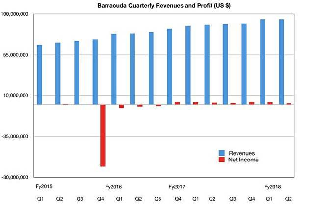 Barracuda_results_Q2_fy2018