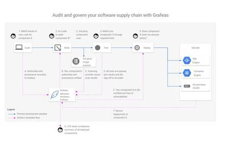 Grafeas diagram from Google
