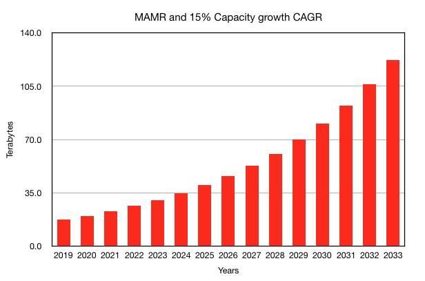 WDC_15_per_cent_capacity_CAGR