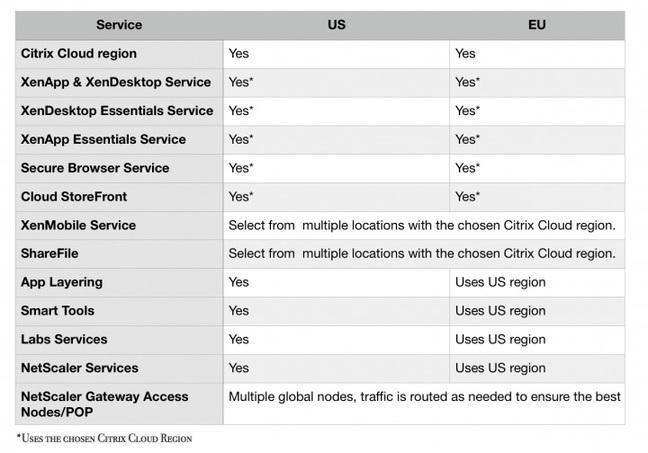 Citrix's AmeriCloud vs. its EuroCloud