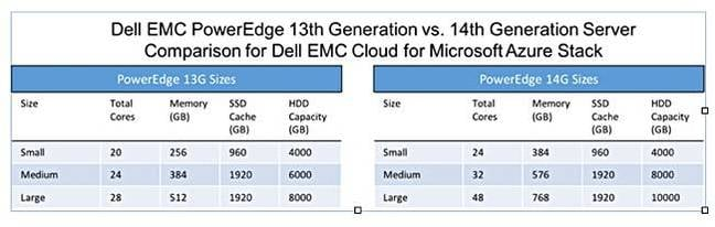 Dell_Azure Stack_13G_14G_comparison