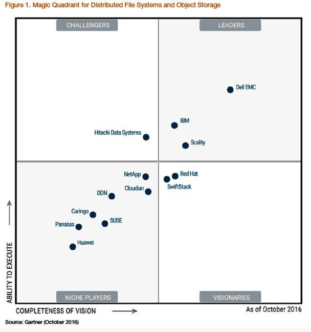 Gartner_DFS_Object_MQ_2016