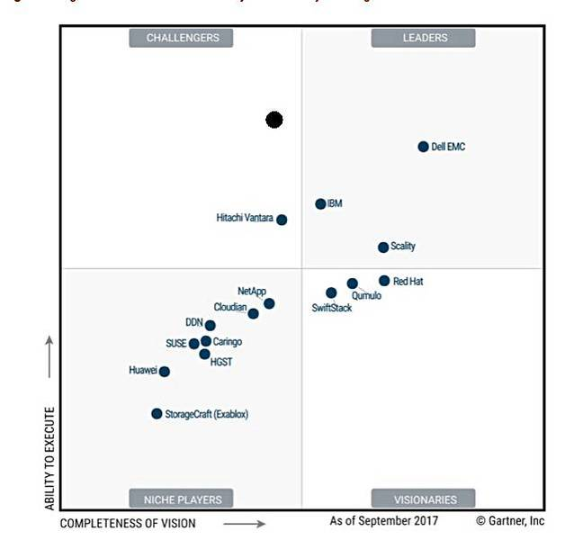 Gartner_DFS_Object_MQ_2017