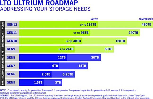 LTO_Ultrium_roadmap_Oct_2017