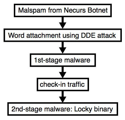 Necurs Locky DDE attack - SANS