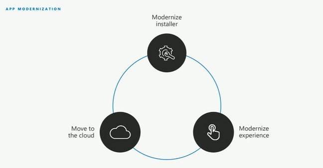 Modernisation: Microsoft's new buzzword for Windows devs