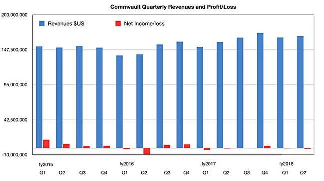 Commvault_results_Q2_fy2018