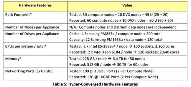 Datrium_tested_config_1