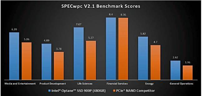 Optane_900P_performance