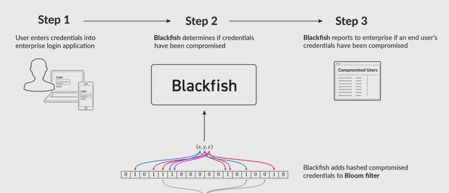 Blackfish credential defence