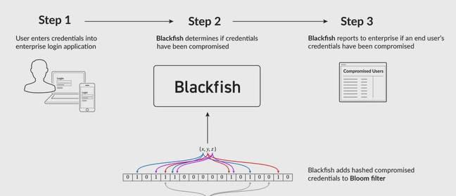 Blackfish credential defence