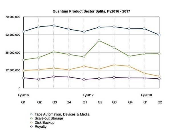 Quantum_Q2_fy2018_sector_splits