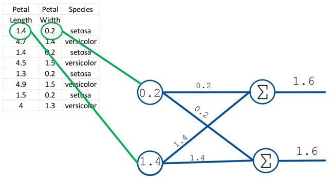 Neural Network 1