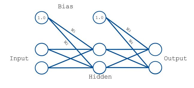 Neural Network 4