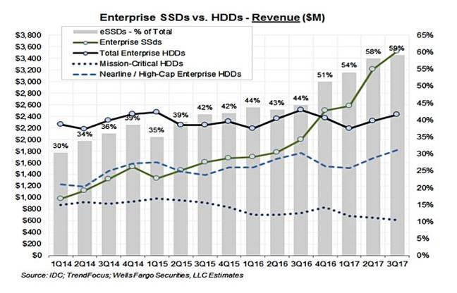 HDD_vs_SSD_ships_Q3_2017