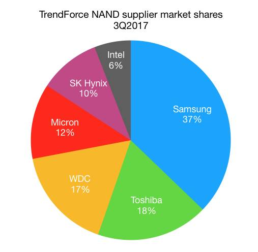 Pie chart of market share