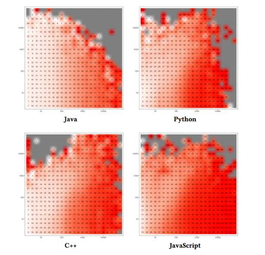 Software duplication heat map