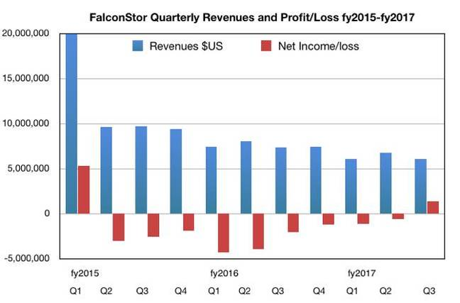 FalconStor_revenue_history