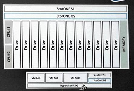 StorONE_diagram