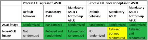 Microsoft ASLR-Tabelle